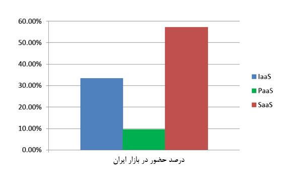 نمودار درصد حضور سرویسهای ابری در بازار ایران