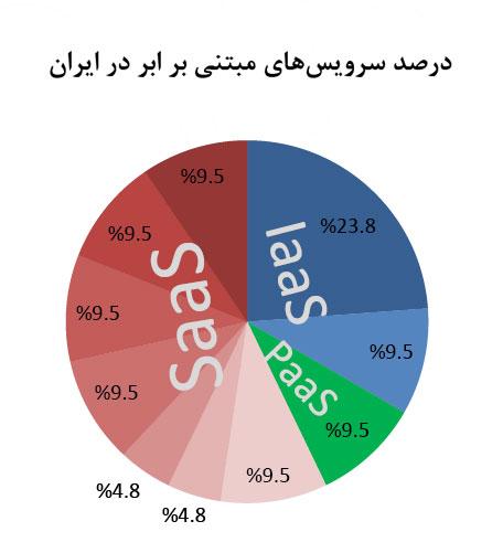 نمودار درصد سرویسهای مبتنی بر ابر در ایران