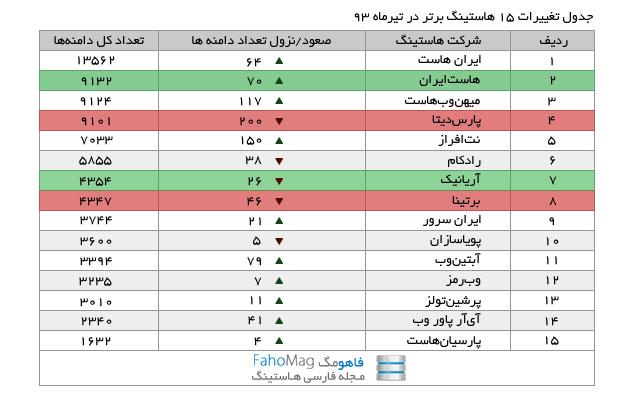 جدول تغییرات ۱۵ هاستینگ برتر در تیرماه