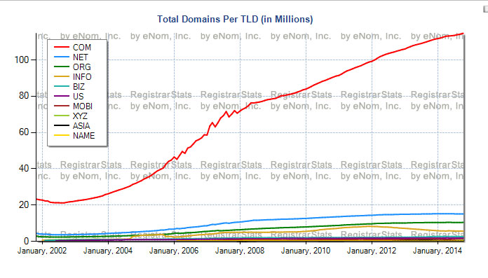 TLD Domain Counts