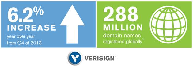 ثبت چهار ملیون دامنه در سال ۲۰۱۴