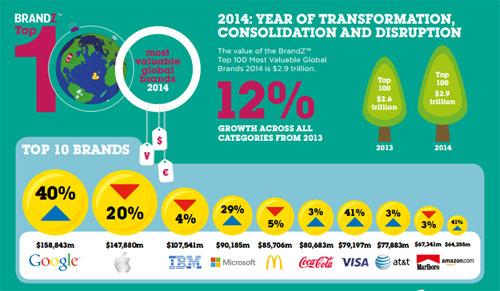 ده برند برتر ۲۰۱۴