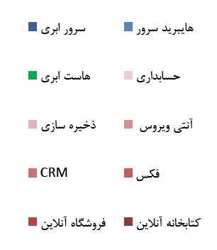 راهنمای نمودار درصد سرویس های مبتنی بر ابر در ایران